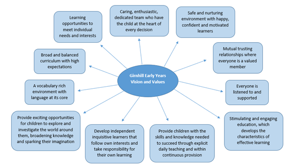 Early Years Vison and Values Girnhill
